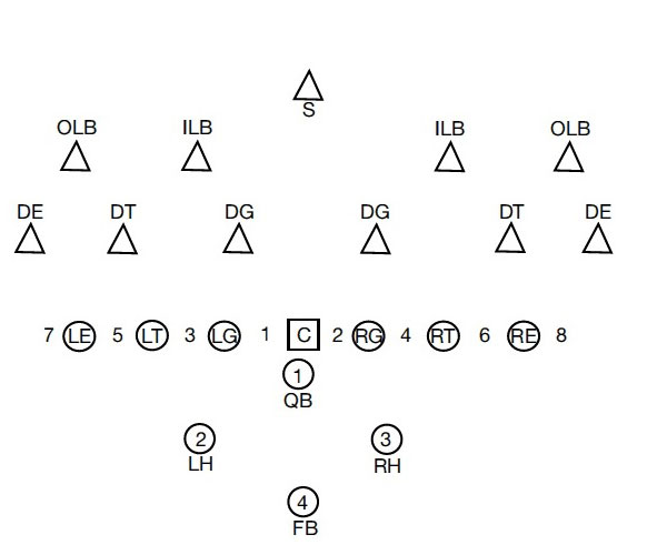 4 football defense diagrams